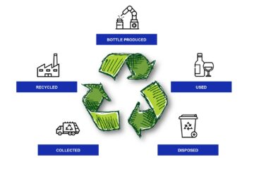 ielts writing process academic task 1 glass recycling